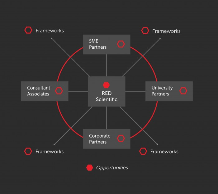 red_scientific_graph_RS_partners-01